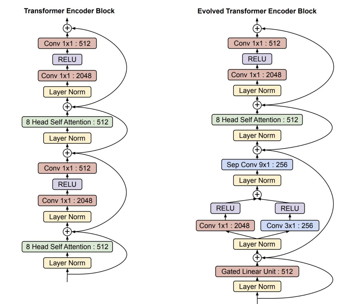 Comparing the encoder blocks of both the original Transformer and the Evolved Transformer.