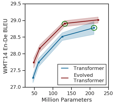 Comparing the original Transformer to the Evolved Transformer across different model sizes